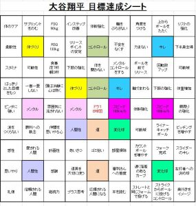 大谷翔平目標達成シート.2