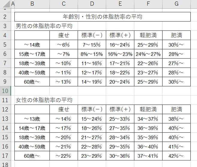 年齢別性別平均体脂肪率表